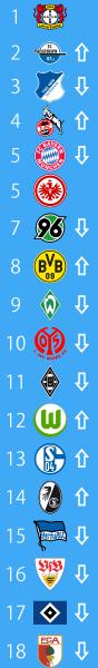 20140901_ブンデスリーガ2014-15順位表第2節