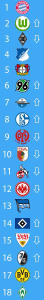 20141103_ブンデスリーガ2014-15順位表第10節