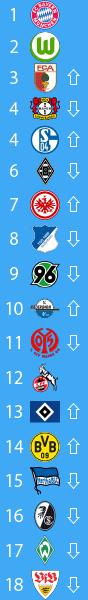 20141208_ブンデスリーガ2014-15順位表第14節
