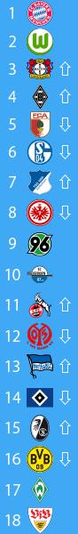 20141215_ブンデスリーガ2014-15順位表第15節