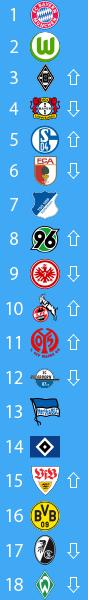 20141218_ブンデスリーガ2014-15順位表第16節