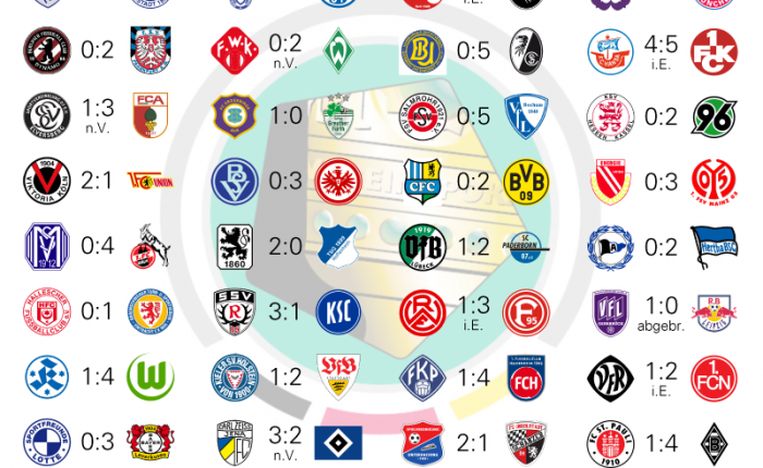 DFBポカール開幕 | ドイツ情報...