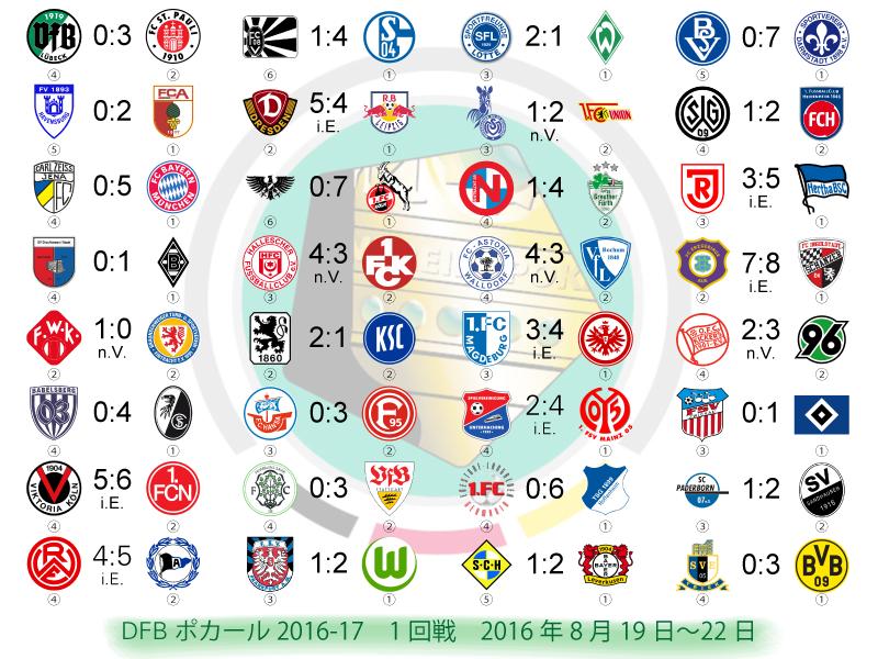 サッカーの夏! | ドイツ情報満...