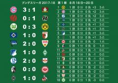 2017−18シーズン開幕