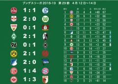久々日本人選手ゴール!